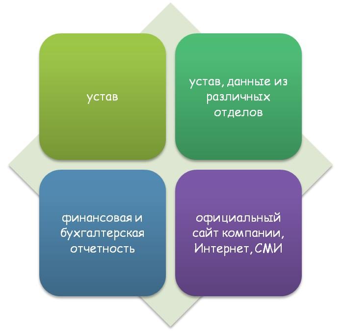 Информация и документация предприятия
