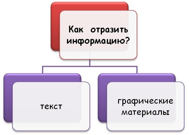 Оформление информации в дипломной работе