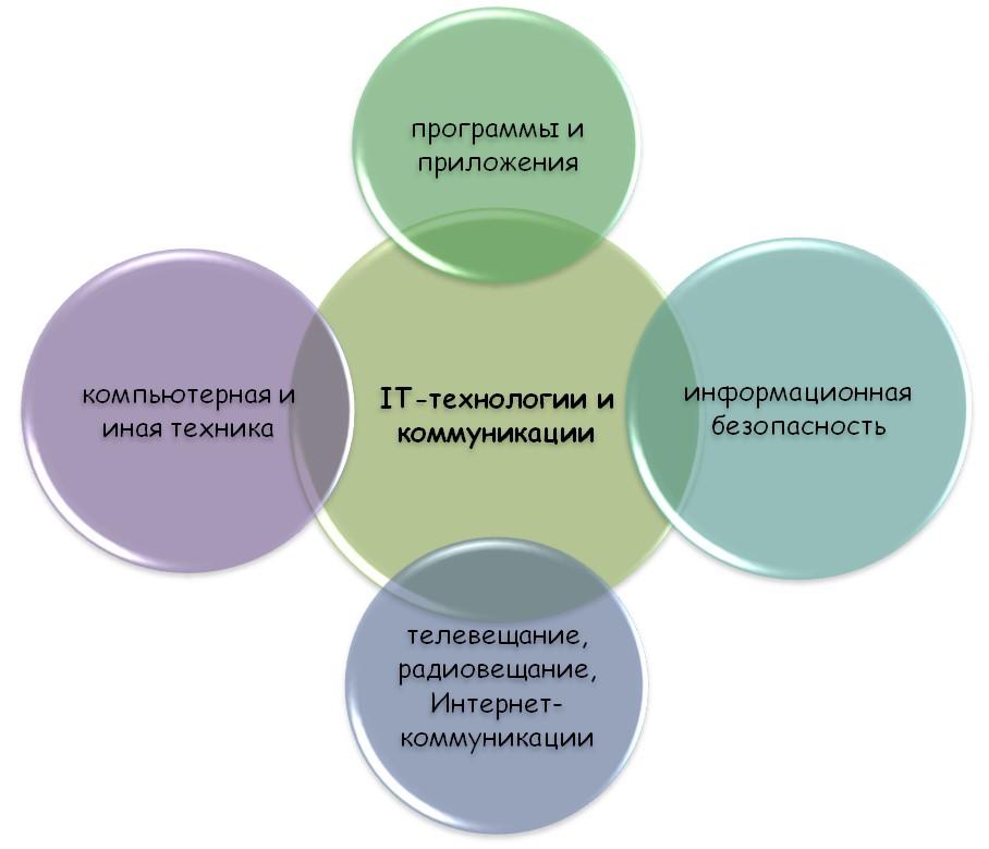 Направление IT-технологии и телекоммуникации