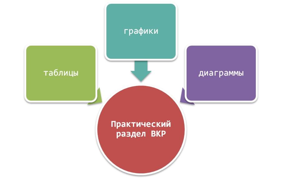 Составляющие практической части дипломной работы
