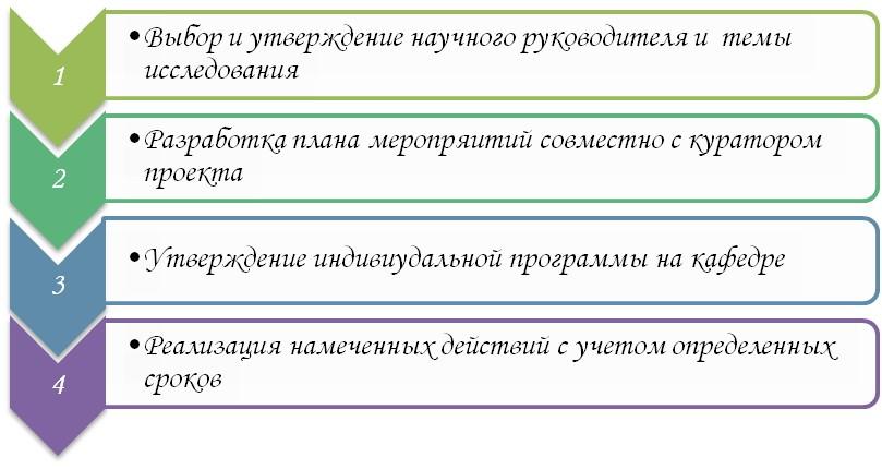 Этапы реализации индивидуального плана