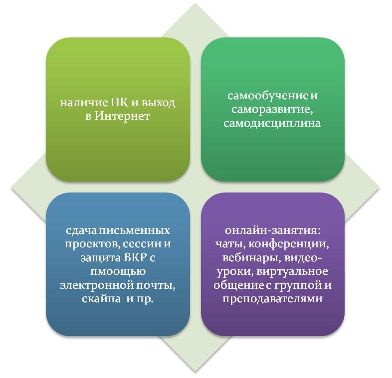 Особенности обучения на дистанционной форме