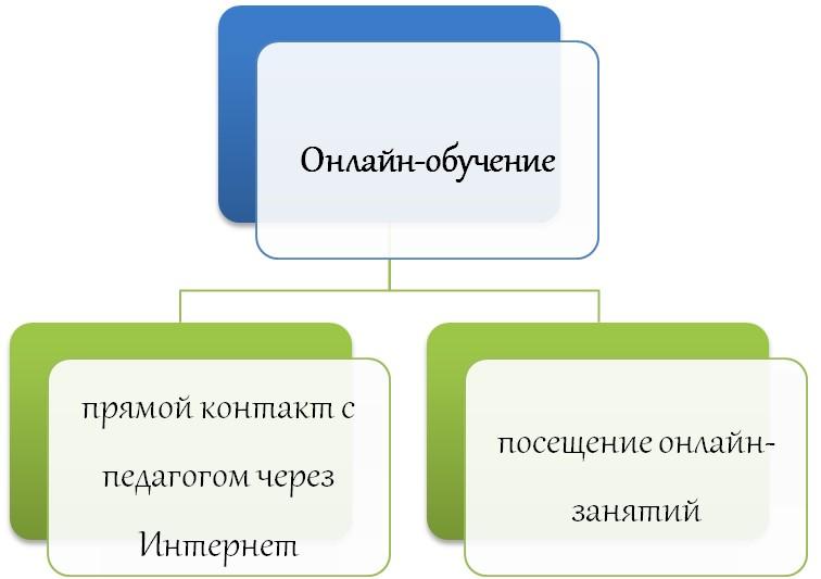 Отличия онлайн обучения
