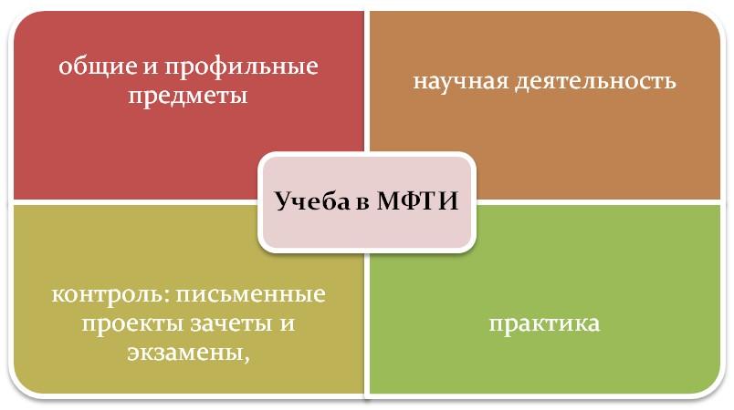 Обучение в МФТИ