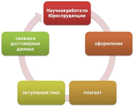 Специфика написания статьи по юриспруденции