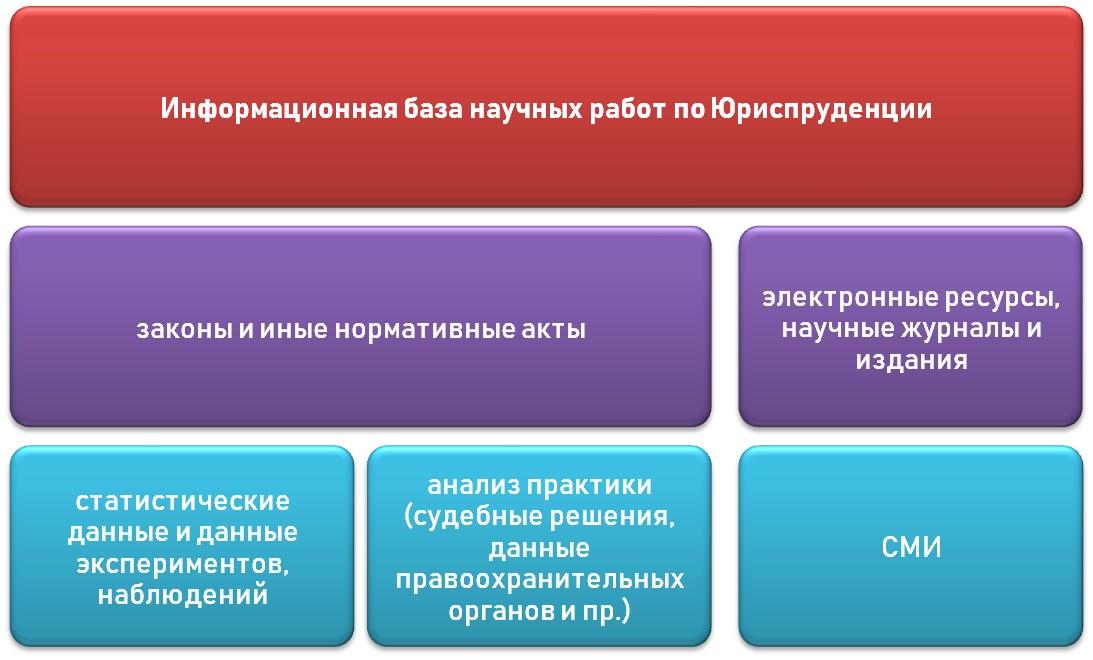 Источники информации по юриспруденции