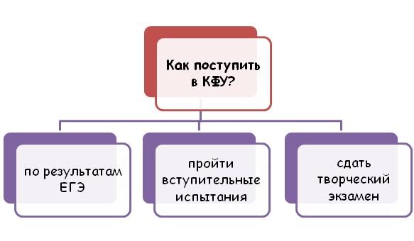 Поступление в Казанский федеральный университет