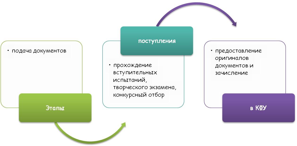 Основные этапы поступления в ВУЗ
