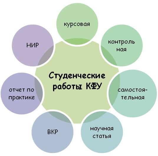 Письменные работы студента КФУ