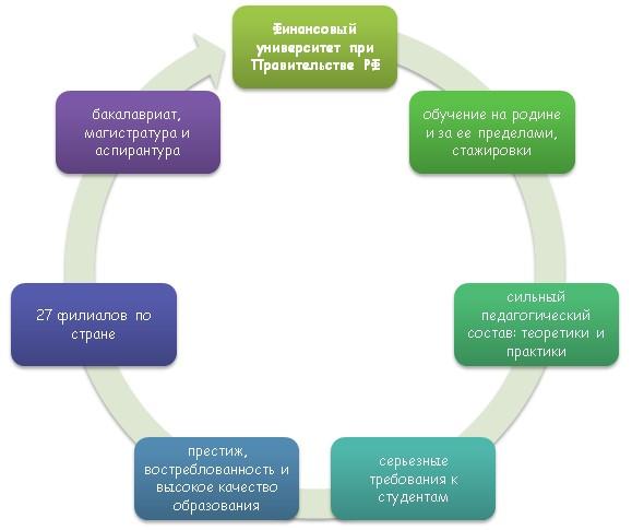 Плюсы обучения в Финансовом университете