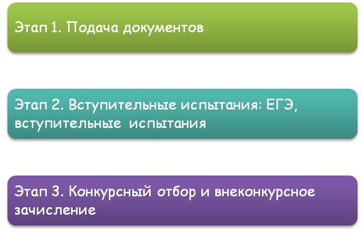 Три основных этапа поступления