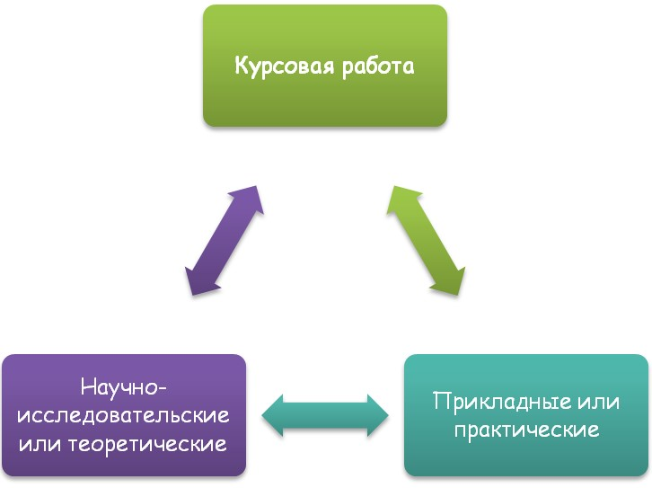 Направленность курсовых работ
