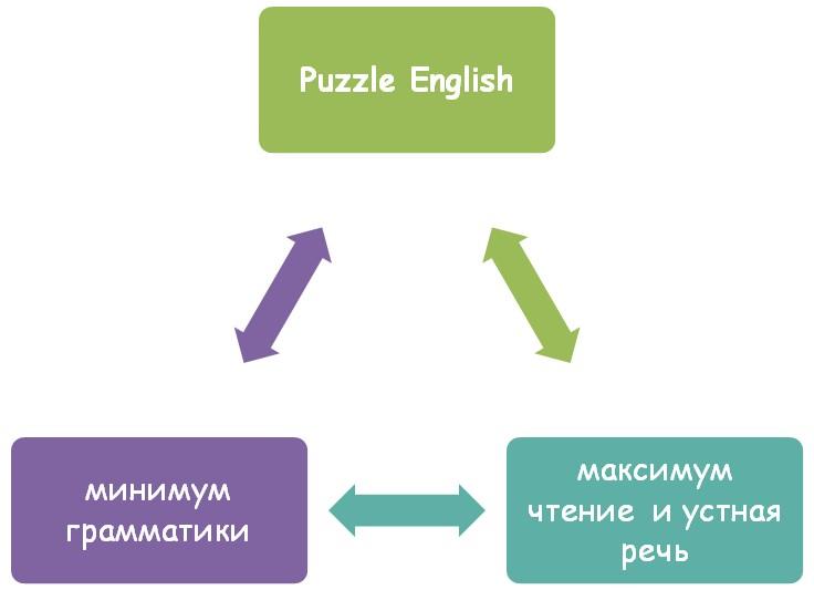 Особенности обучения в Puzzle English