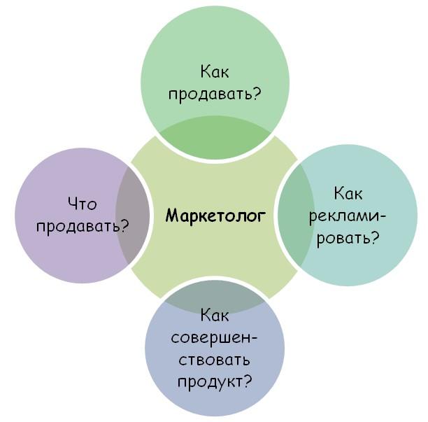Кто такой маркетолог?