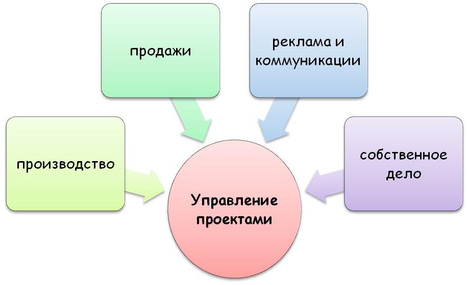 """Направление """"Управление проектами"""""""