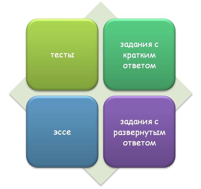 Составляющие части ЕГЭ