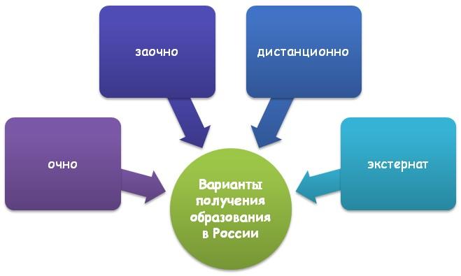 Варианты образований