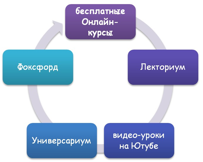 Курсы онлайн
