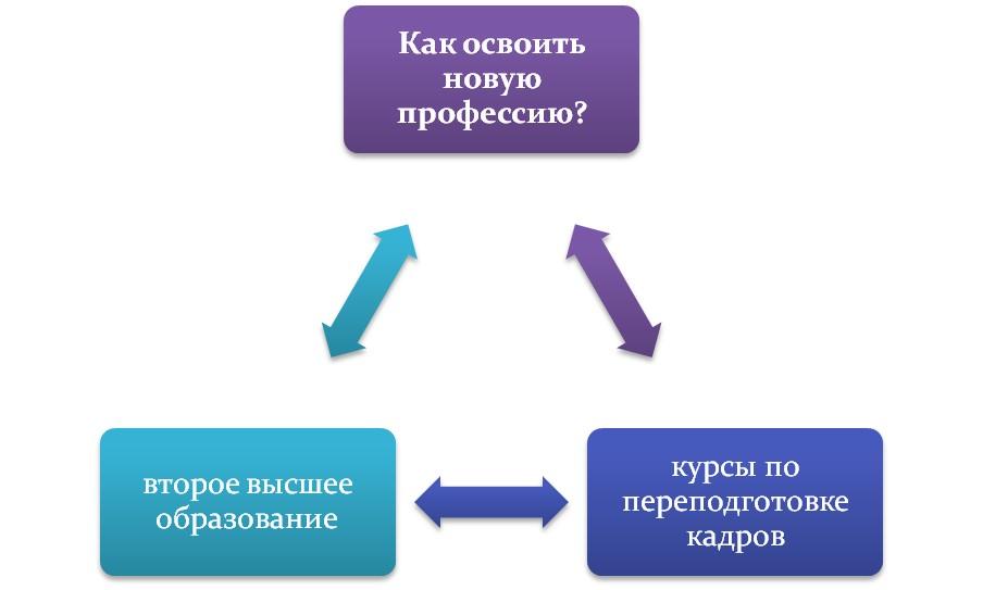 Как стать специалистом другого направления