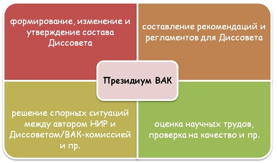 Чем занимается Президиум ВАК
