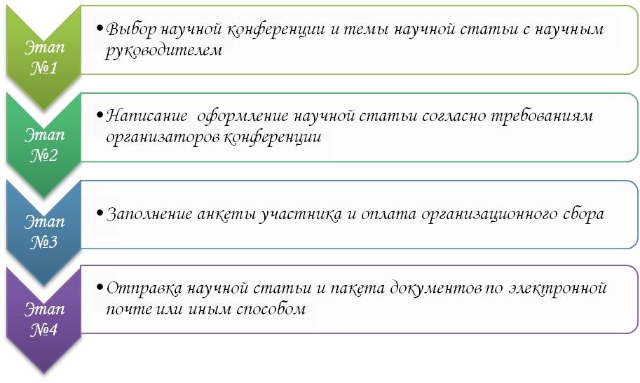 Прохождение этапов для участия в конференциях