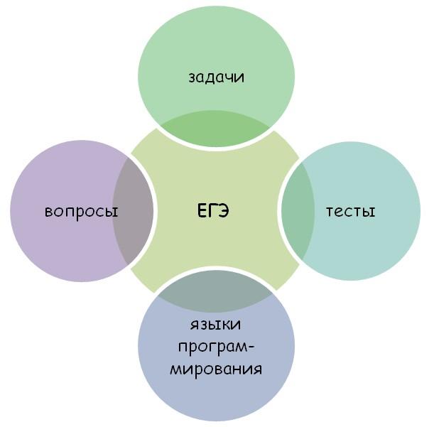 Форма ЕГЭ по информатике