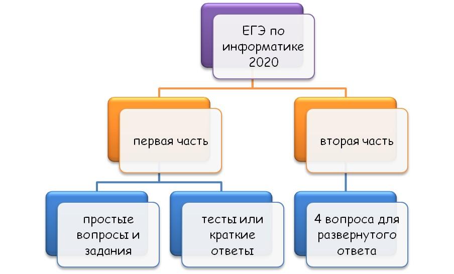 Изменения в 2020 году в ЕГЭ по информатике