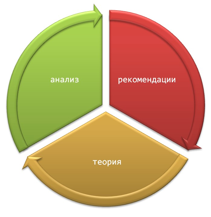 Составляющие рекомендательной части ВКР