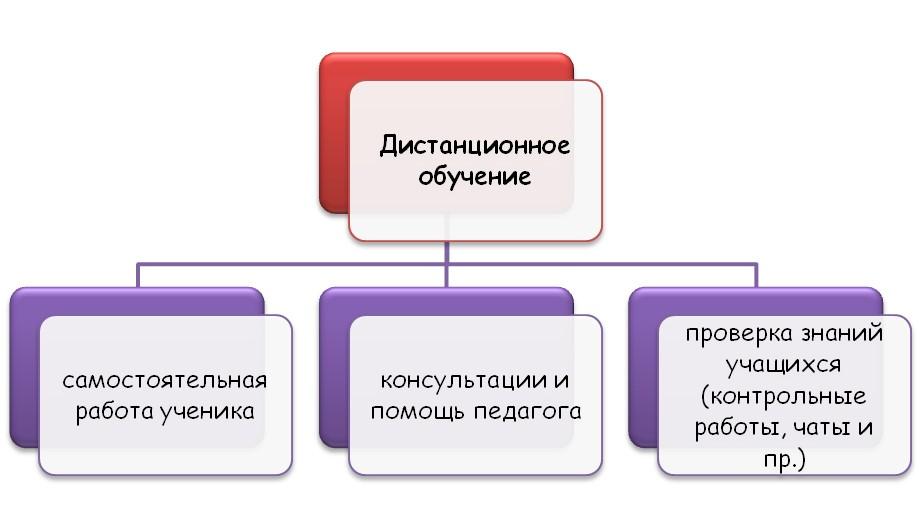 Дистанционное обучение в России на время эпидемии