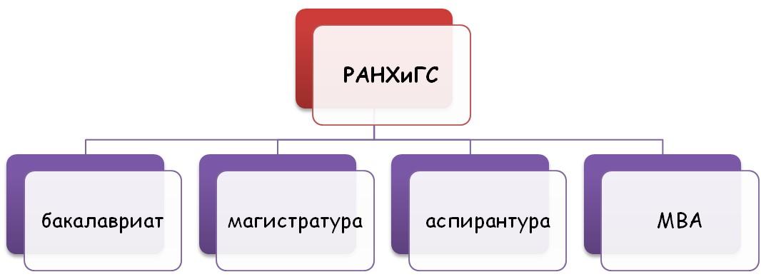 Услуги РАНХиГС