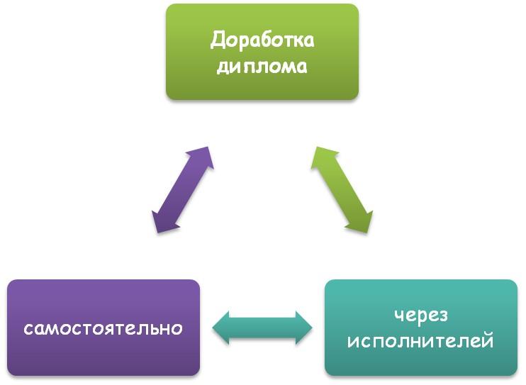 Доработка диплома