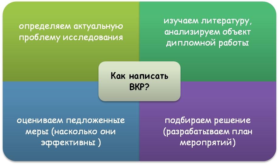 Рекомендации по написанию ВКР