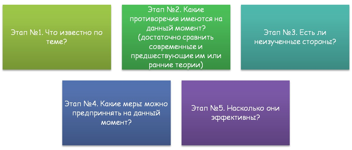 Этапы написания и раскрытия проблемы ВКР