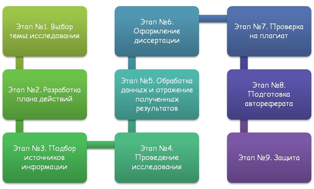 Этапы создания и защиты диссертации магистра
