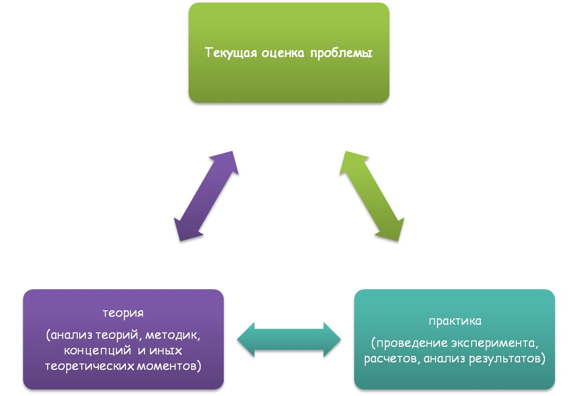 Текущая оценка проблемы и ее отражение в диссертации