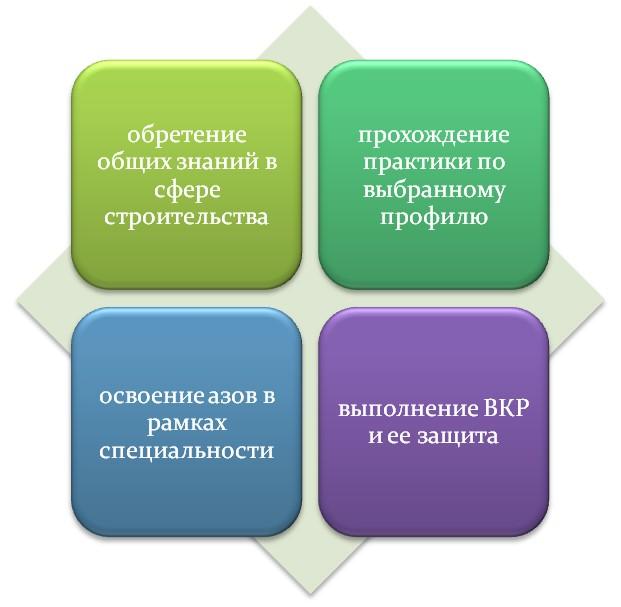 Специфика строительного образования