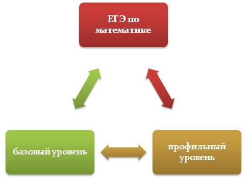 Базовый и профильный уровни ЕГЭ по математике