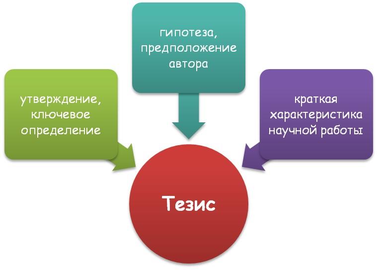 Что такое тезисы?