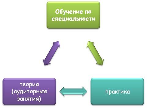 Обучение по специальности