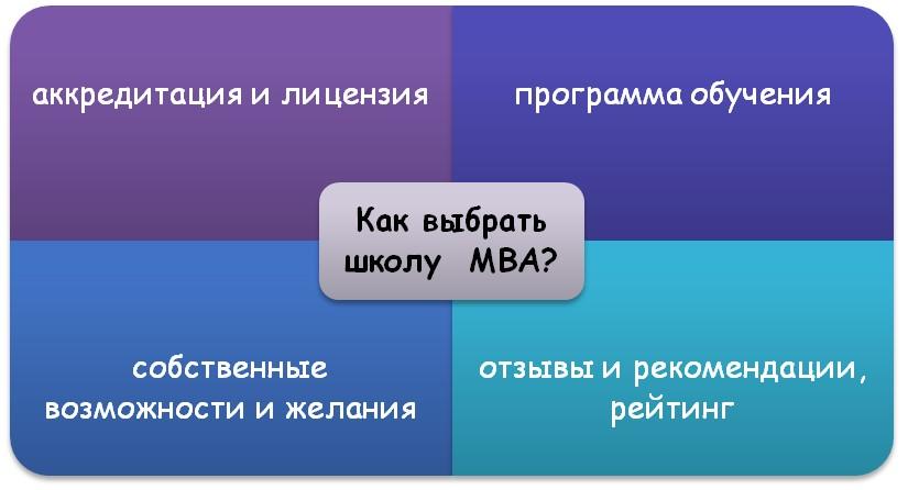 Принципы выбора МВА школы