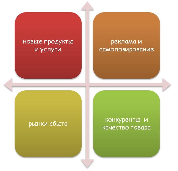Executive МВА – Управление маркетингом и продажами.