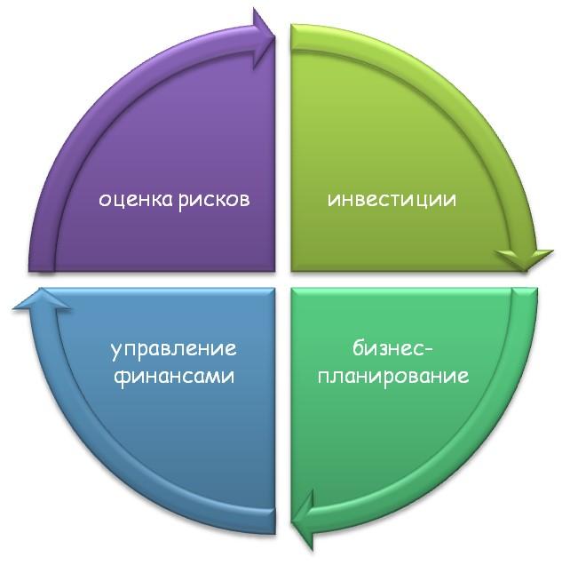 МВА «Финансы» при Всероссийской Академии Внешней Торговли Минэкономразвития России.