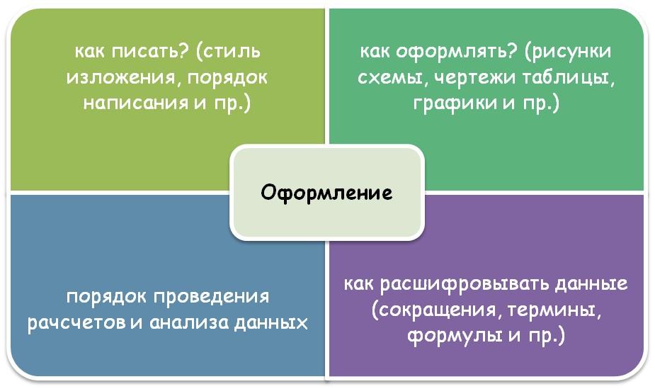 Стандарты в оформлении ВКР