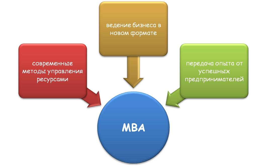 Что такое школа-МВА?