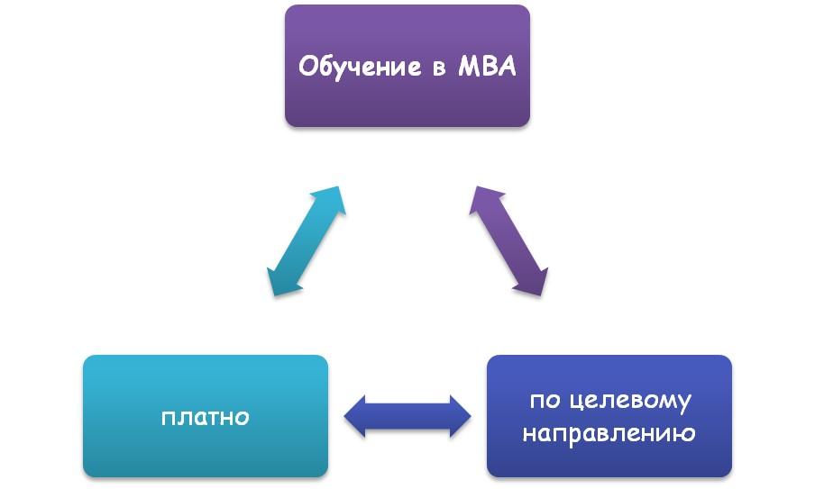 Оплата школ МВА