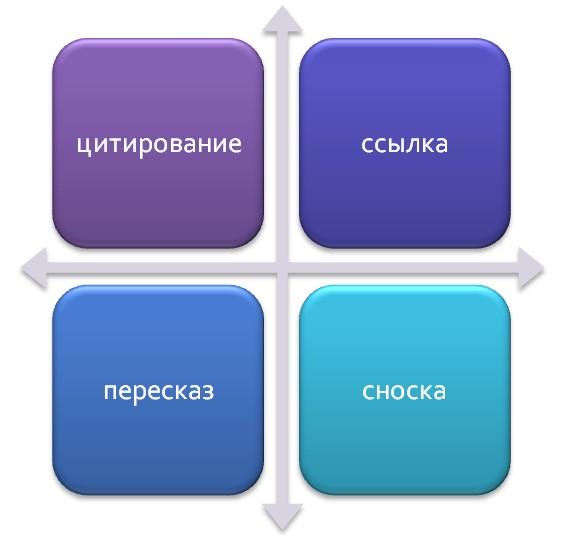 Использование информации при написании ВКР или диссертации