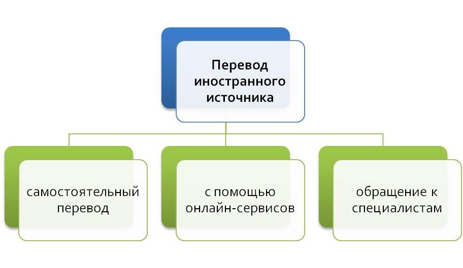 Варианты перевода текста