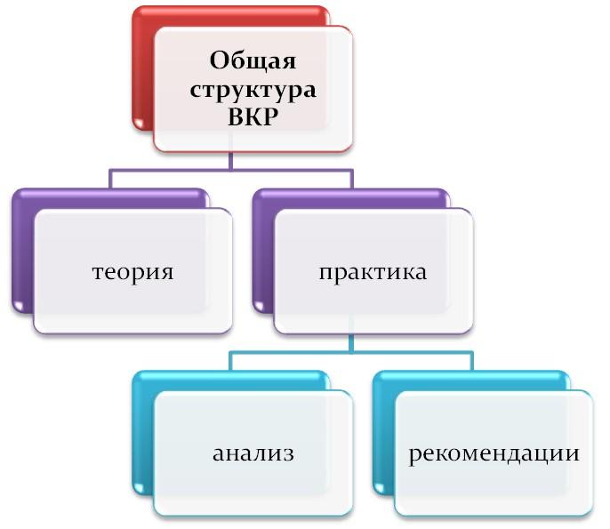 Структура ВКР