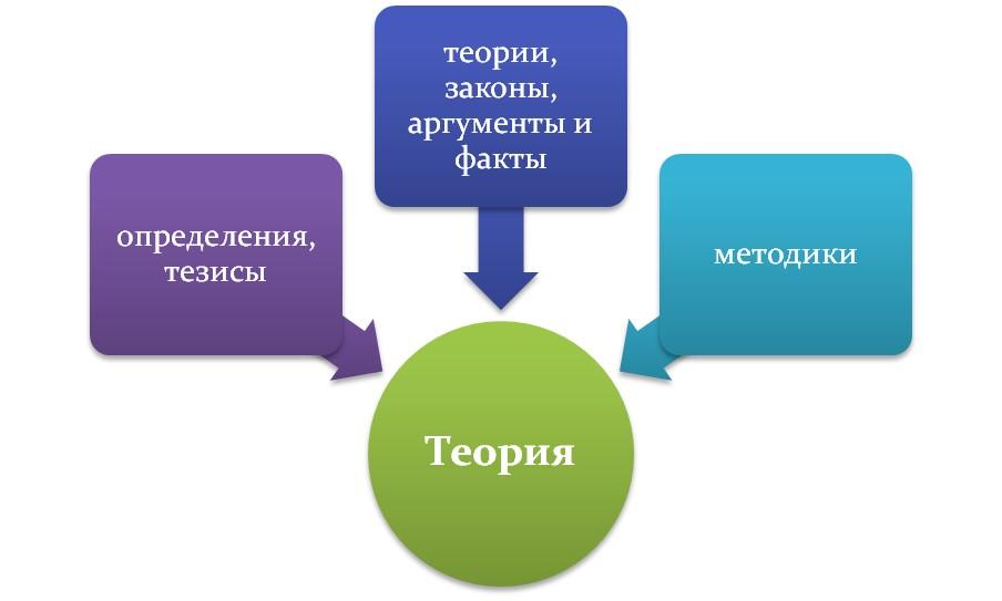 Теоретическая глава ВКР