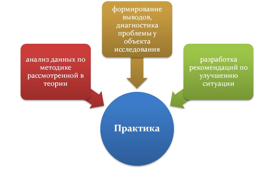 Из чего состоит практическая глава